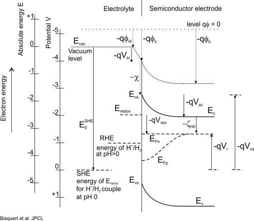 energy scheme