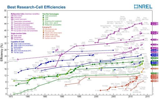 efficiency_chart 14 02 23