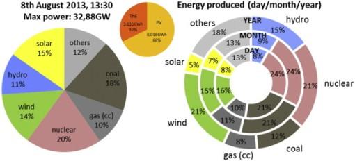 SolarElectricitySpain_Mix2013_08_08